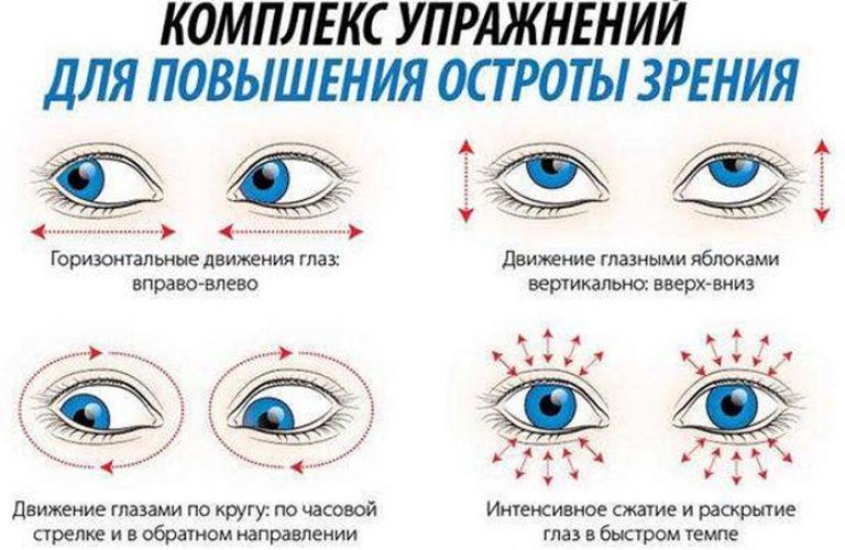 exerciții de restaurare a acuității vizuale