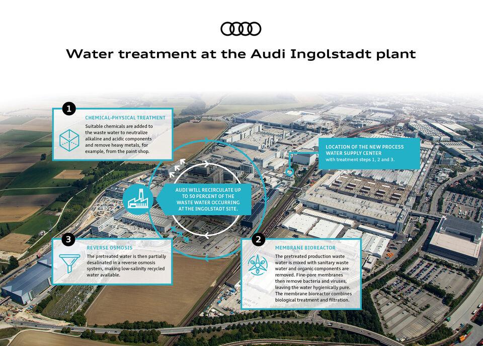 Site pentru tratarea apei - RMIG