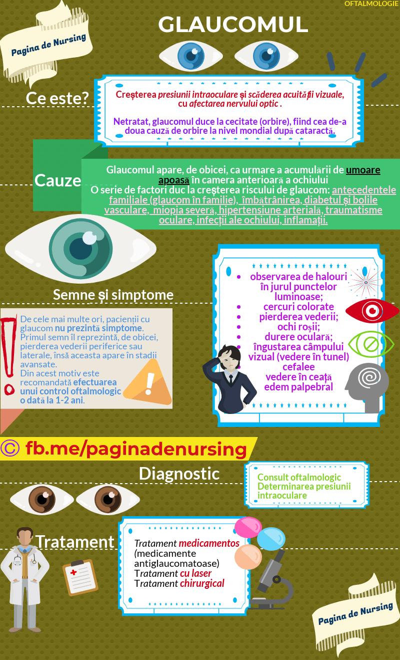 nutriție cu scăderea vederii