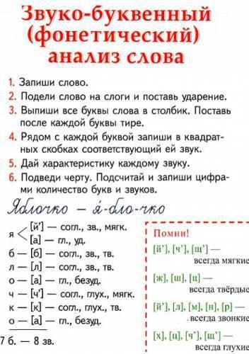 vizualizați analiza fonetică