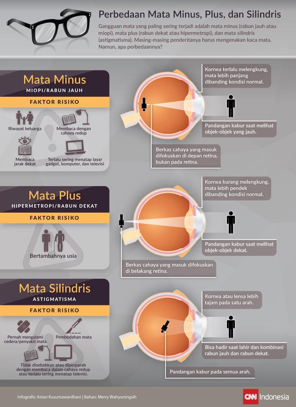 tradiția viziunii umane ce este miopia 6 dioptrii