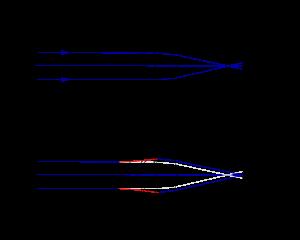miopia și miopia care este diferența doza de viziune afine