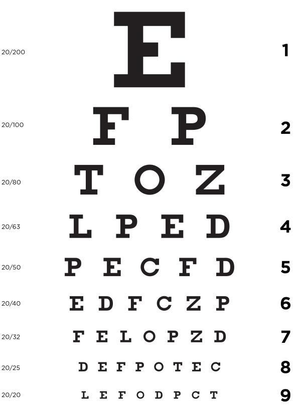 ordinea literelor pentru testele de vedere
