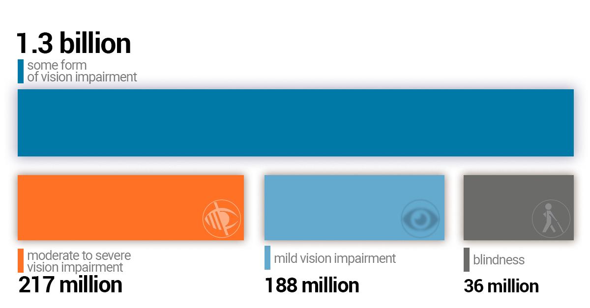 diagrama testului vizual dimensiunea literei
