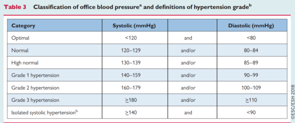 hipertensiune și vedere