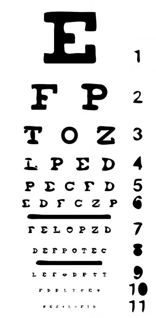 Acuitatea vizuală. Ce este vederea 20/20