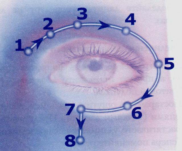 așezați viziunea ochiului drept