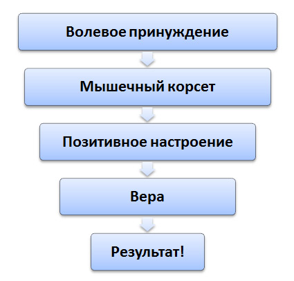 Forum pentru restaurarea vederii de către zhdanov