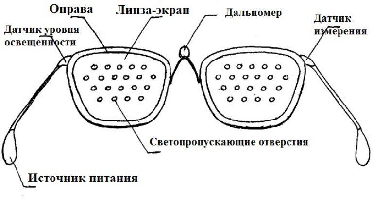 îmbunătățiți vederea cu o lingură test de vedere în polotsk