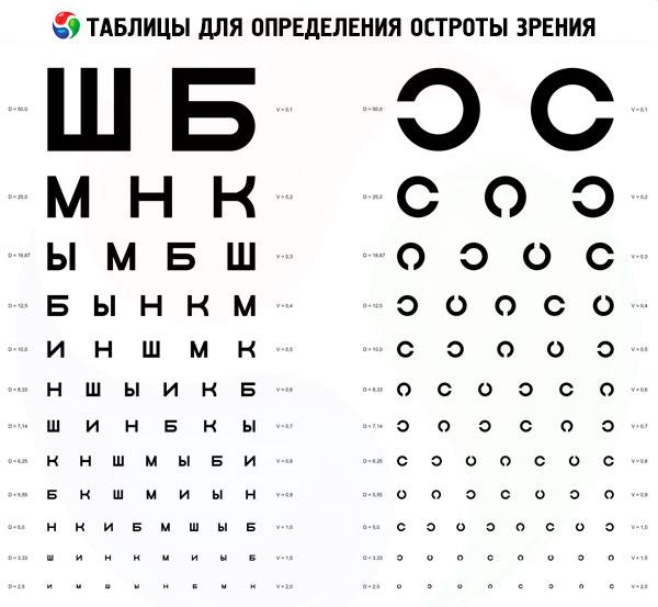 Tabele de testare vizuală și teste - Leziuni -