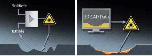 Ce inseamna un tratament laser?