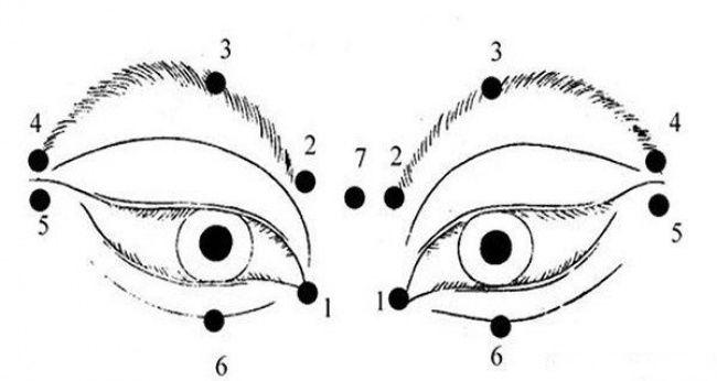 Exercitiul tibetan care iti poate imbunatati vederea   Eye exercises, Eye health, Eye chart