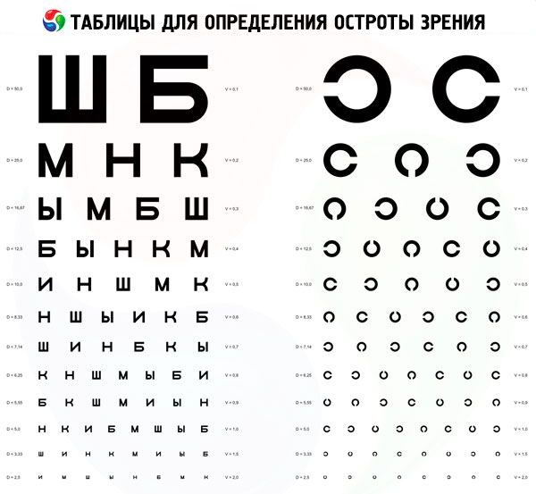 acuitatea vizuală este de 30