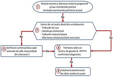 deficiență vizuală a sclerozei multiple