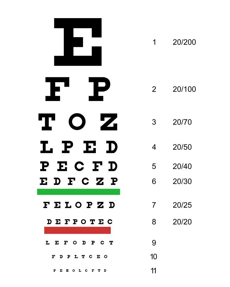 Test de acuitate vizuala