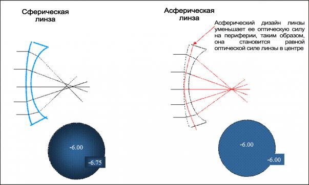 Tabelul Sivtseva - cel mai bun asistent în diagnosticul vederii umane