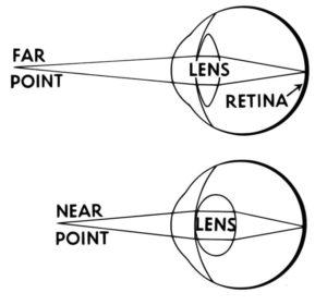 acuitate vizuală la distanță minimă